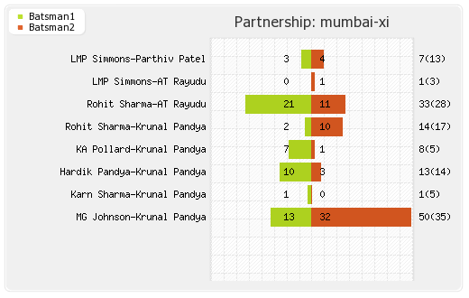 Mumbai XI vs Rising Pune Supergiants Final Partnerships Graph