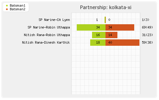 Rajasthan XI vs Kolkata XI 15th Match Partnerships Graph