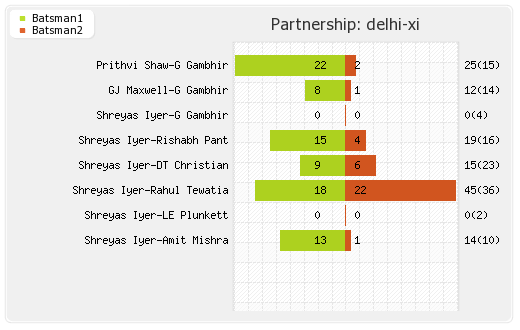 Delhi XI vs Punjab XI 22nd Match Partnerships Graph