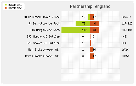 England vs Afghanistan 24th Match Partnerships Graph