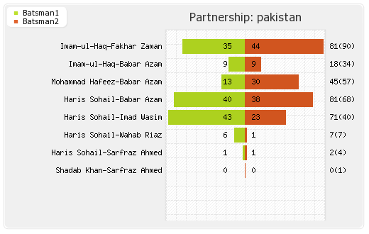 Pakistan vs South Africa 30th Match Partnerships Graph