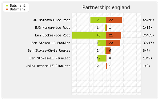 England vs India 38th Match Partnerships Graph