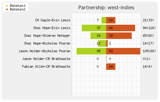 Afghanistan vs West Indies 42nd Match Partnerships Graph