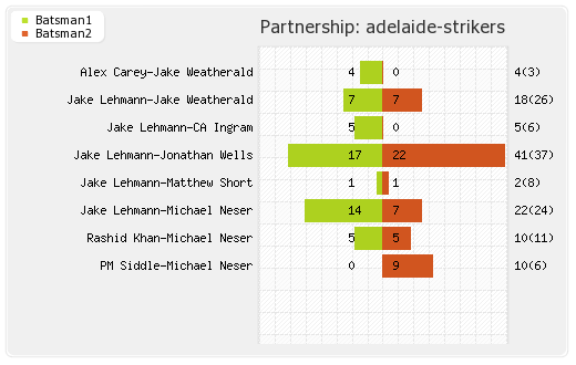 Sydney Sixers vs Adelaide Strikers 45th Match Partnerships Graph