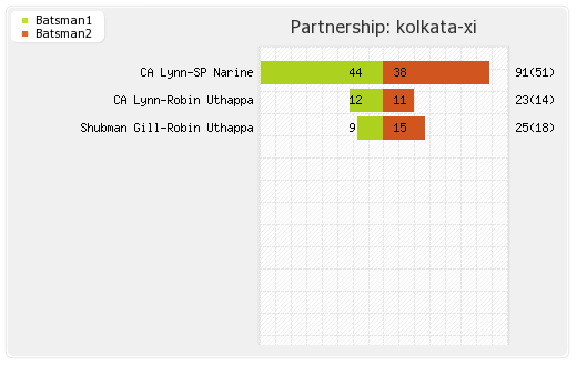 Rajasthan XI vs Kolkata XI 21st Match Partnerships Graph