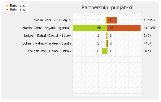 Punjab XI vs Hyderabad XI 22nd Match Partnerships Graph