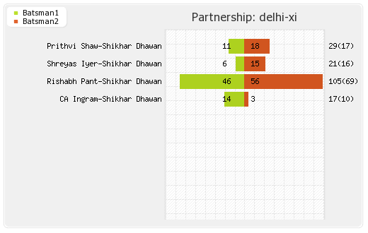 Kolkata XI vs Delhi XI 26th Match Partnerships Graph