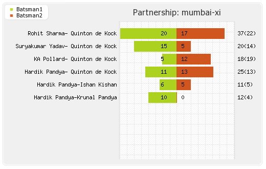 Mumbai XI vs Rajasthan XI 27th Match Partnerships Graph