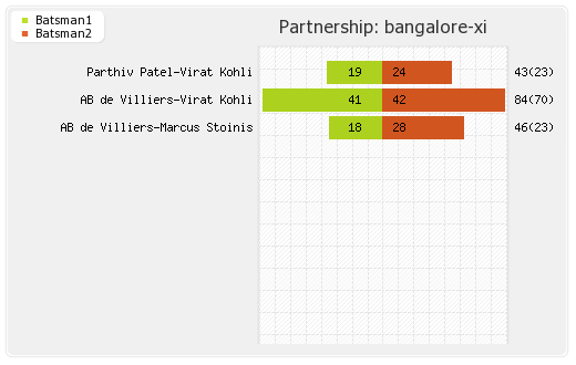 Punjab XI vs Bangalore XI 28th Match Partnerships Graph