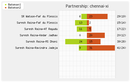 Kolkata XI vs Chennai XI 29th Match Partnerships Graph