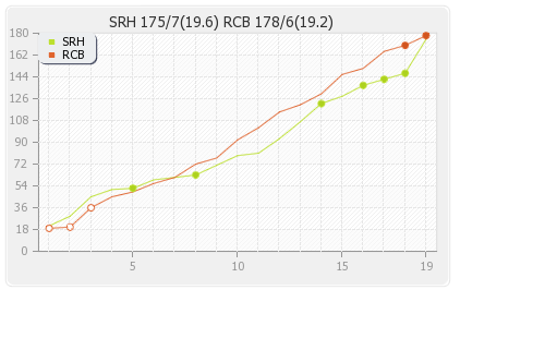 Bangalore XI vs Hyderabad XI 54th Match Runs Progression Graph