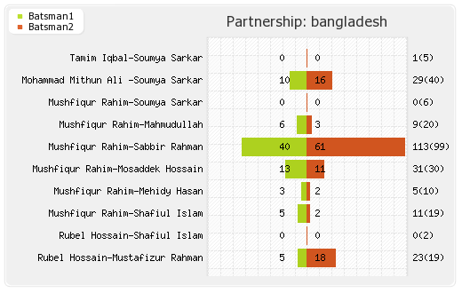 Sri Lanka vs Bangladesh 1st ODI Partnerships Graph