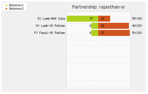 Deccan Chargers vs Rajasthan XI 22nd Match Partnerships Graph